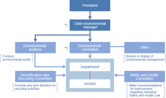 Env Mgmt System